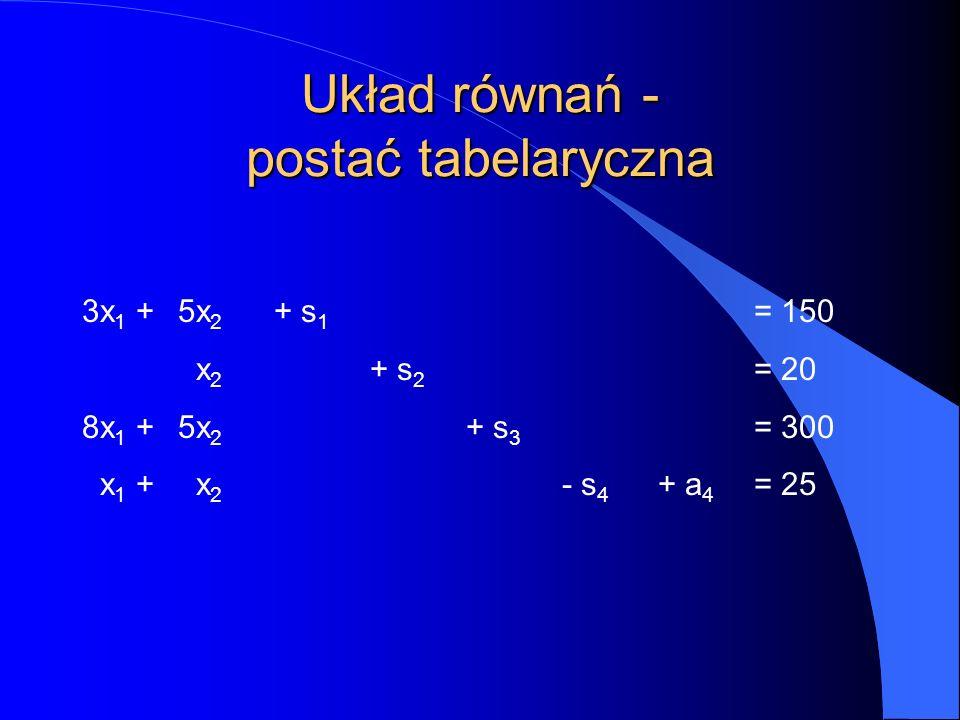 Układ równań - postać tabelaryczna 3x 1 + 5x 2 + s 1 =  150 x 2 + s 2 =  20 8x 1 + 5x 2 + s 3 =  300 x 1 + x 2 - s 4 + a 4 = 25