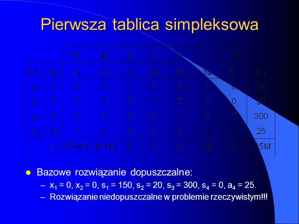 Pierwsza tablica simpleksowa l Bazowe rozwiązanie dopuszczalne: –x 1 = 0, x 2 = 0, s 1 = 150, s 2 = 20, s 3 = 300, s 4 = 0, a 4 = 25.