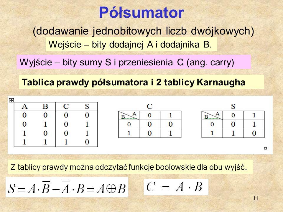 11 Półsumator (dodawanie jednobitowych liczb dwójkowych) Tablica prawdy półsumatora i 2 tablicy Karnaugha Wejście – bity dodajnej A i dodajnika B. Wyj