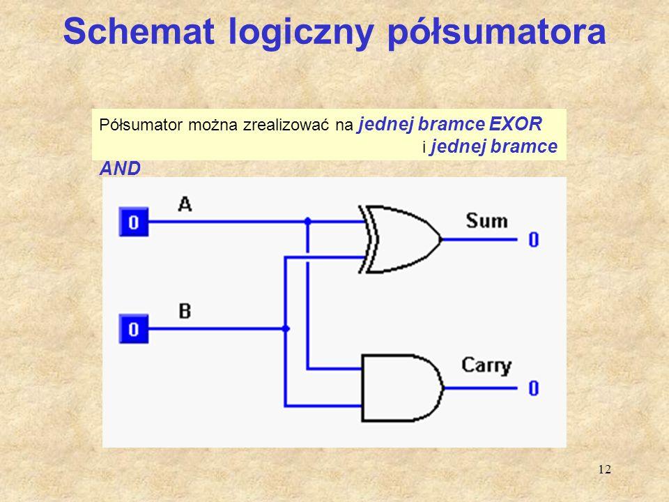 12 Schemat logiczny półsumatora Półsumator można zrealizować na jednej bramce EXOR i jednej bramce AND