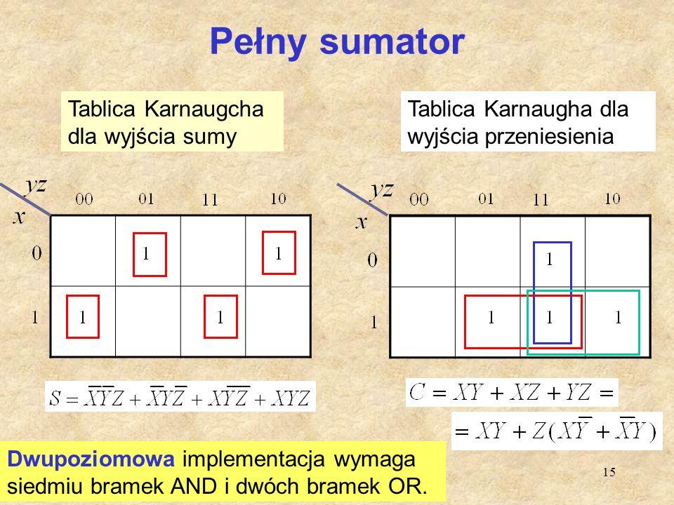 15 Pełny sumator Tablica Karnaugcha dla wyjścia sumy Tablica Karnaugha dla wyjścia przeniesienia Dwupoziomowa implementacja wymaga siedmiu bramek AND