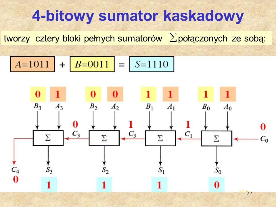 22 4-bitowy sumator kaskadowy tworzy cztery bloki pełnych sumatorów połączonych ze sobą: