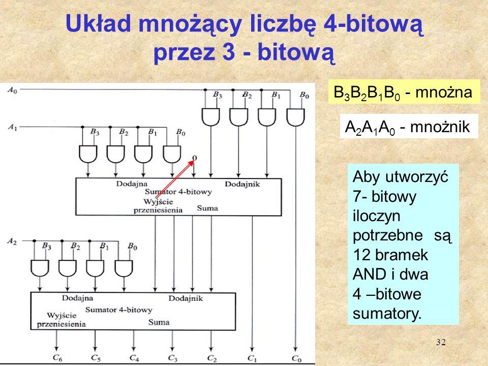 32 Układ mnożący liczbę 4-bitową przez 3 - bitową B 3 B 2 B 1 B 0 - mnożna A 2 A 1 A 0 - mnożnik Aby utworzyć 7- bitowy iloczyn potrzebne są 12 bramek