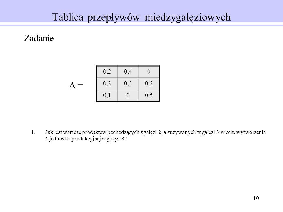 10 Tablica przepływów miedzygałęziowych 0,20,40 0,30,20,3 0,100,5 Zadanie 1.Jak jest wartość produktów pochodzących z gałęzi 2, a zużywanych w gałęzi 3 w celu wytworzenia 1 jednostki produkcyjnej w gałęzi 3.