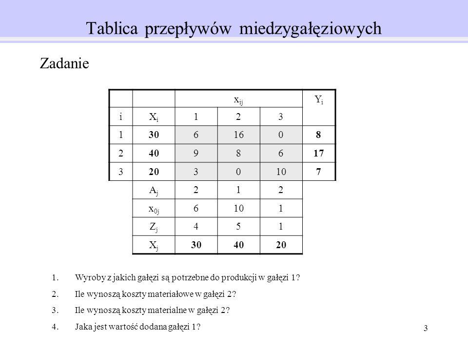 3 Tablica przepływów miedzygałęziowych x ij YiYi iXiXi 123 13061608 24098617 32030107 AjAj 212 x 0j 6101 ZjZj 451 XjXj 304020 Zadanie 1.Wyroby z jakich gałęzi są potrzebne do produkcji w gałęzi 1.