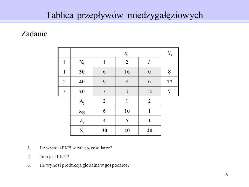 6 Tablica przepływów miedzygałęziowych x ij YiYi iXiXi 123 13061608 24098617 32030107 AjAj 212 x 0j 6101 ZjZj 451 XjXj 304020 Zadanie 1.Ile wynosi PKB w całej gospodarce.