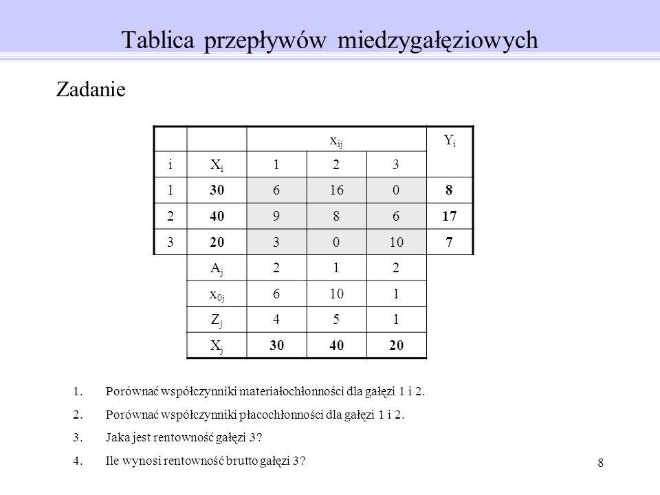 8 Tablica przepływów miedzygałęziowych x ij YiYi iXiXi 123 13061608 24098617 32030107 AjAj 212 x 0j 6101 ZjZj 451 XjXj 304020 Zadanie 1.Porównać współczynniki materiałochłonności dla gałęzi 1 i 2.