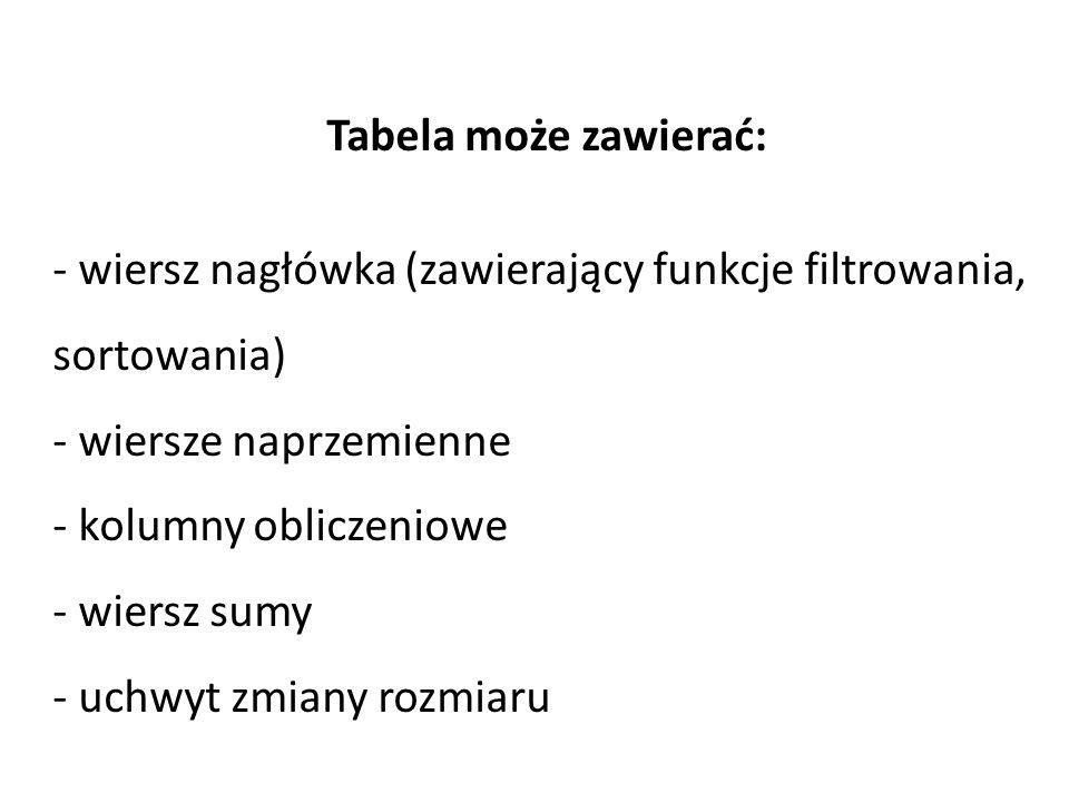 Tabela może zawierać: - wiersz nagłówka (zawierający funkcje filtrowania, sortowania) - wiersze naprzemienne - kolumny obliczeniowe - wiersz sumy - uchwyt zmiany rozmiaru