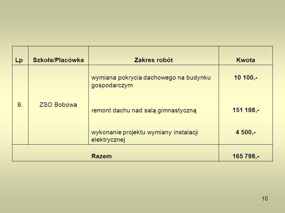 10 LpSzkoła/PlacówkaZakres robótKwota 9.ZSO Bobowa wymiana pokrycia dachowego na budynku gospodarczym 10 100,- remont dachu nad salą gimnastyczną151 1