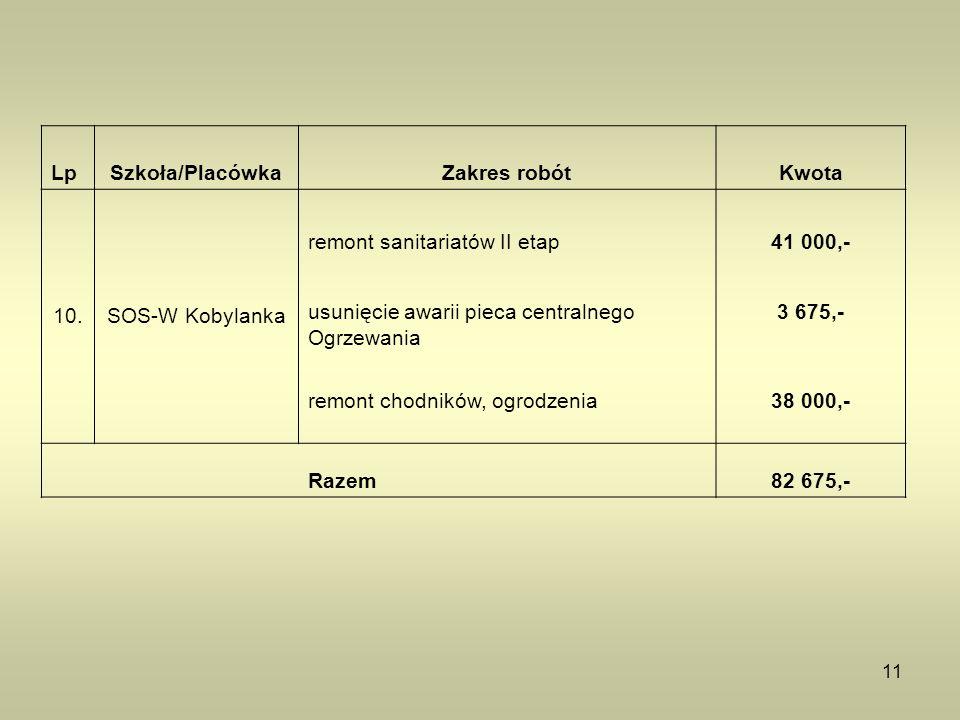 11 LpSzkoła/PlacówkaZakres robótKwota 10.SOS-W Kobylanka remont sanitariatów II etap41 000,- usunięcie awarii pieca centralnego Ogrzewania 3 675,- rem