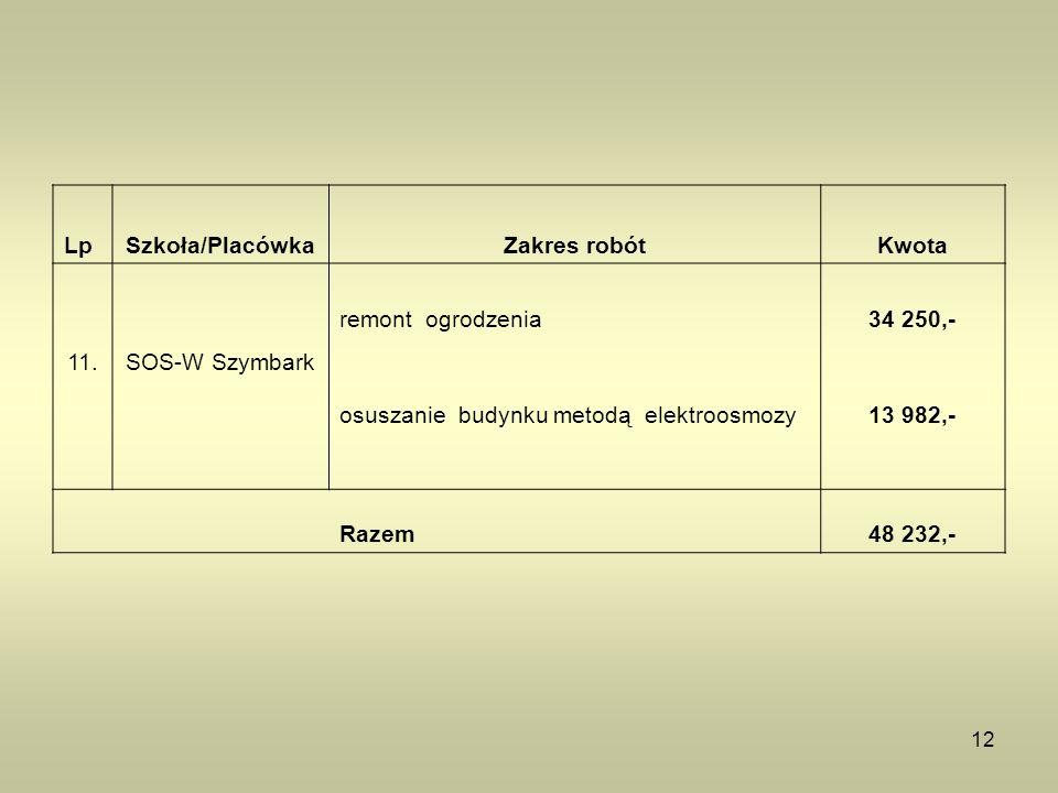 12 LpSzkoła/PlacówkaZakres robótKwota 11.SOS-W Szymbark remont ogrodzenia34 250,- osuszanie budynku metodą elektroosmozy13 982,- Razem48 232,-