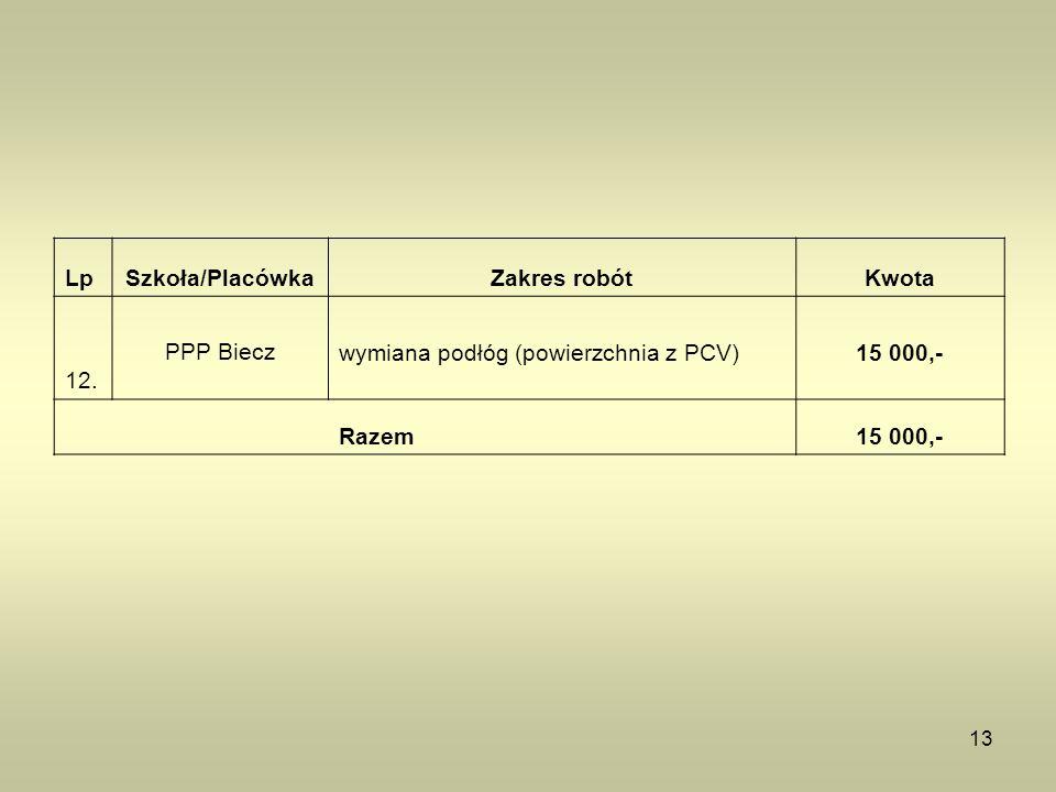 13 LpSzkoła/PlacówkaZakres robótKwota 12. PPP Bieczwymiana podłóg (powierzchnia z PCV)15 000,- Razem15 000,-