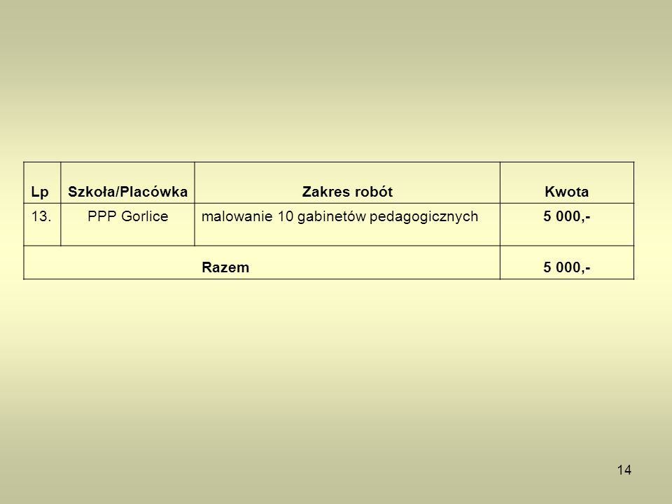 14 LpSzkoła/PlacówkaZakres robótKwota 13.PPP Gorlicemalowanie 10 gabinetów pedagogicznych5 000,- Razem5 000,-