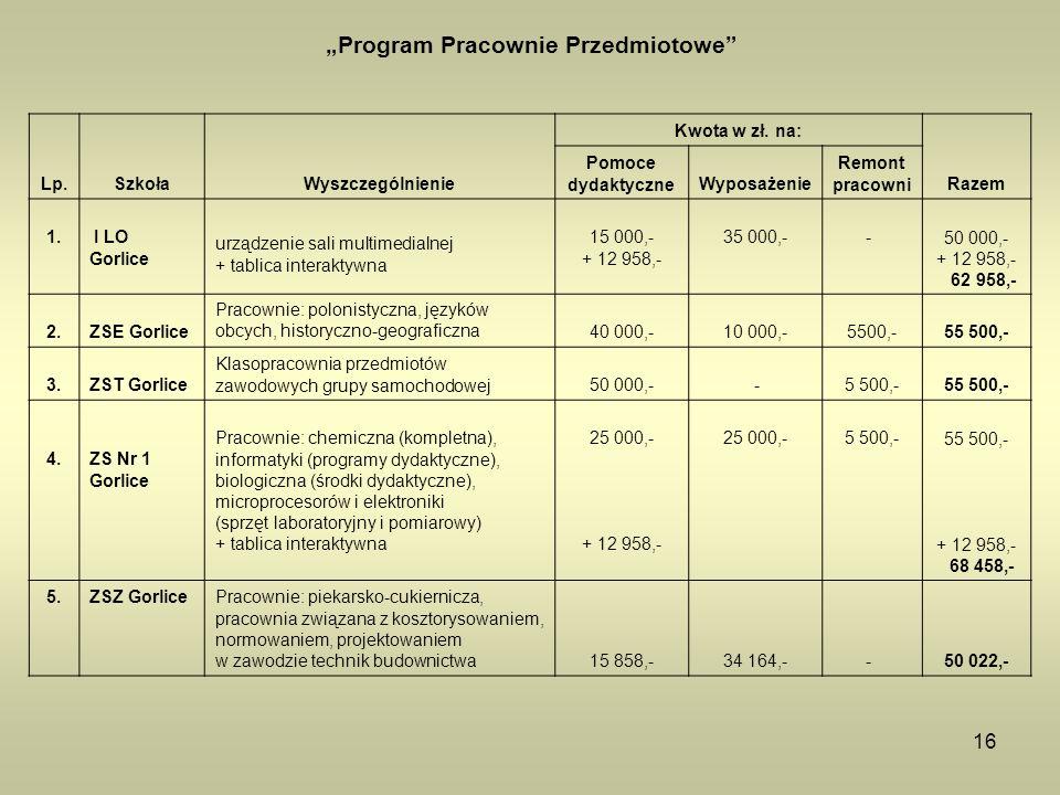 """16 """"Program Pracownie Przedmiotowe Lp.SzkołaWyszczególnienie Kwota w zł."""