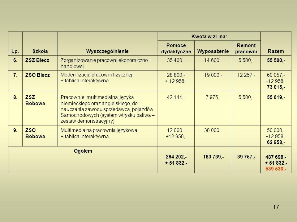 17 Lp.SzkołaWyszczególnienie Kwota w zł. na: Pomoce dydaktyczneWyposażenie Remont pracowniRazem 6.ZSZ BieczZorganizowanie pracowni ekonomiczno- handlo
