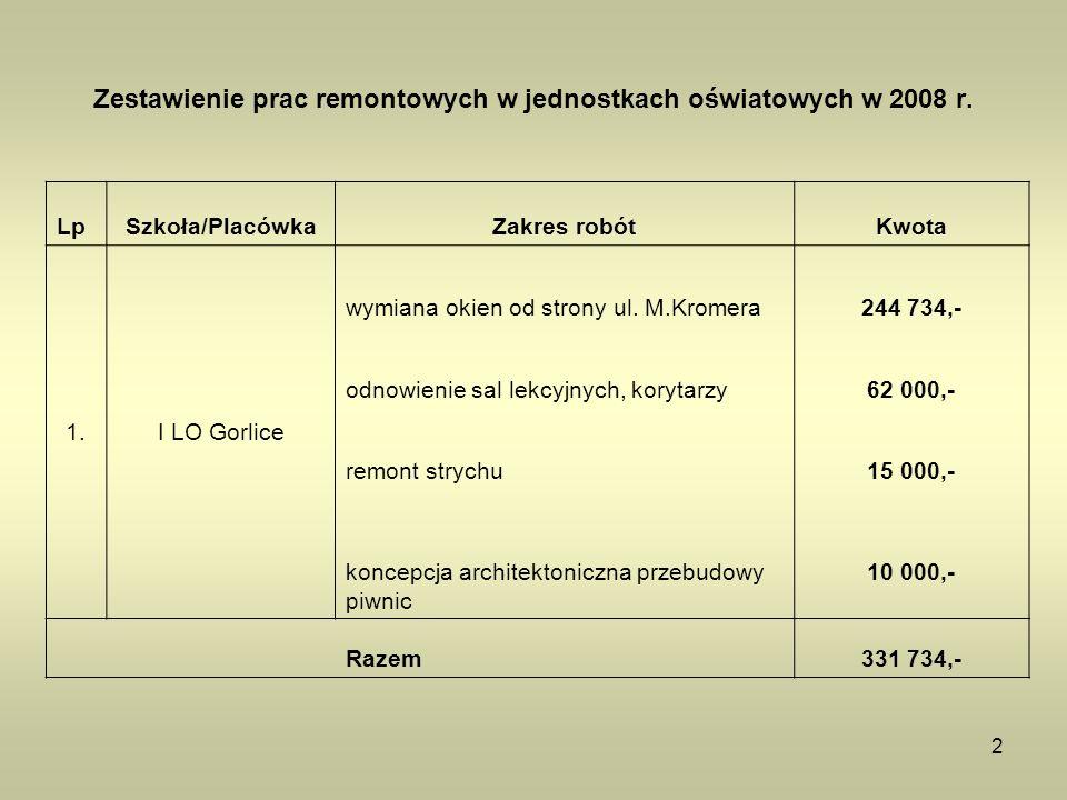 2 Zestawienie prac remontowych w jednostkach oświatowych w 2008 r. LpSzkoła/PlacówkaZakres robótKwota 1.I LO Gorlice wymiana okien od strony ul. M.Kro