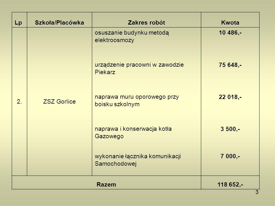 3 LpSzkoła/PlacówkaZakres robótKwota 2.ZSZ Gorlice osuszanie budynku metodą elektroosmozy 10 486,- urządzenie pracowni w zawodzie Piekarz 75 648,- nap