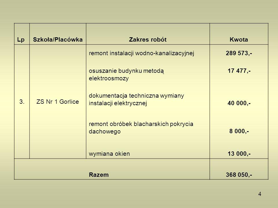4 LpSzkoła/PlacówkaZakres robótKwota 3.ZS Nr 1 Gorlice remont instalacji wodno-kanalizacyjnej289 573,- osuszanie budynku metodą elektroosmozy 17 477,- dokumentacja techniczna wymiany instalacji elektrycznej40 000,- remont obróbek blacharskich pokrycia dachowego8 000,- wymiana okien13 000,- Razem 368 050,-