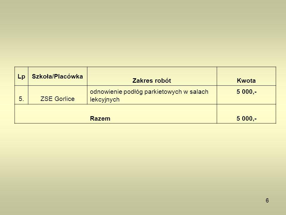 6 LpSzkoła/Placówka Zakres robótKwota 5.ZSE Gorlice odnowienie podłóg parkietowych w salach lekcyjnych 5 000,- Razem 5 000,-