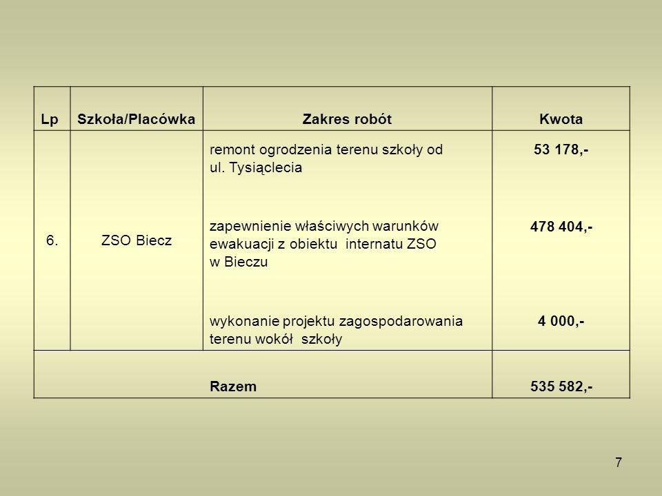 7 LpSzkoła/PlacówkaZakres robótKwota 6.ZSO Biecz remont ogrodzenia terenu szkoły od ul. Tysiąclecia 53 178,- zapewnienie właściwych warunków ewakuacji