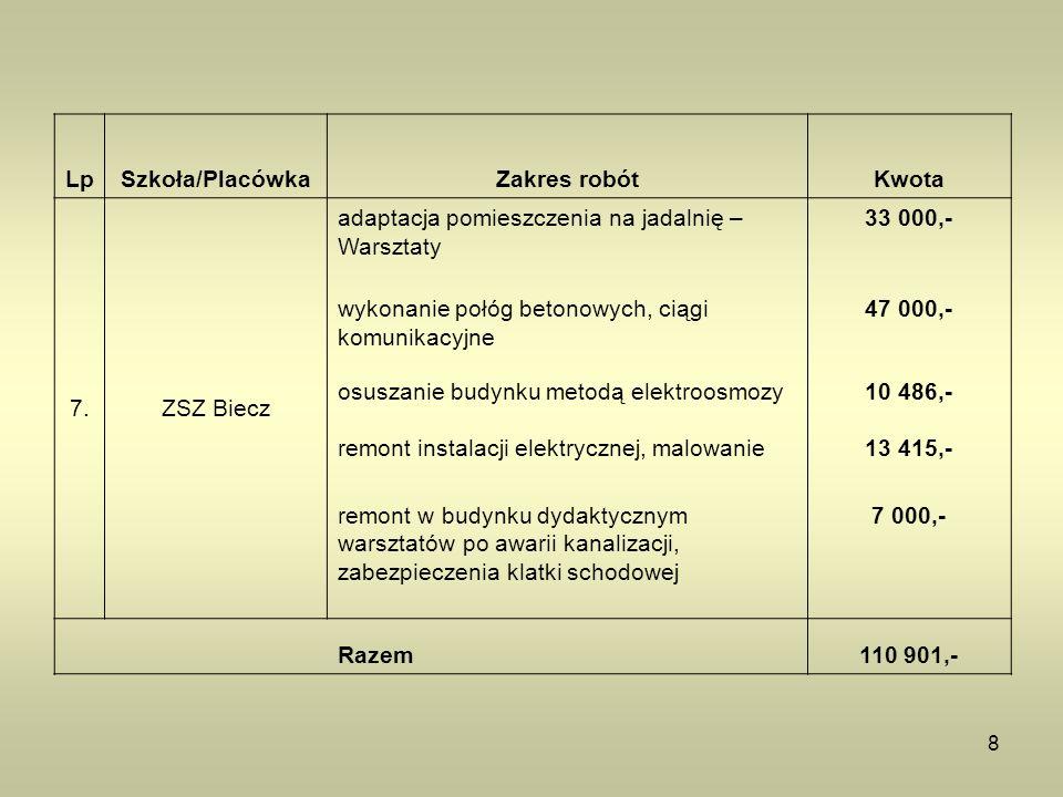 8 LpSzkoła/PlacówkaZakres robótKwota 7.ZSZ Biecz adaptacja pomieszczenia na jadalnię – Warsztaty 33 000,- wykonanie połóg betonowych, ciągi komunikacy