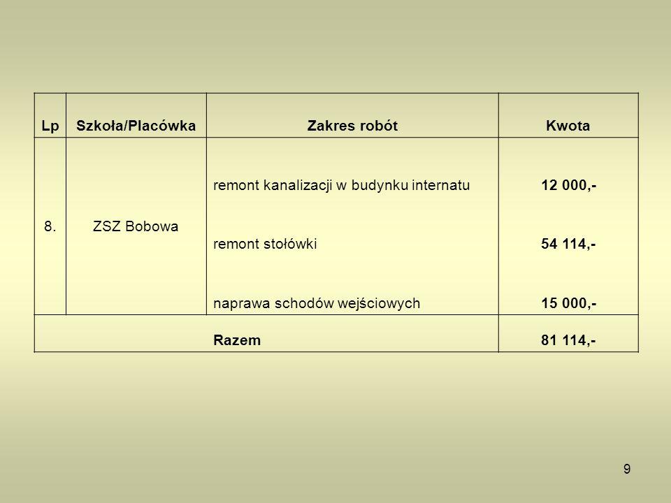 9 LpSzkoła/PlacówkaZakres robótKwota 8.ZSZ Bobowa remont kanalizacji w budynku internatu12 000,- remont stołówki54 114,- naprawa schodów wejściowych15 000,- Razem81 114,-