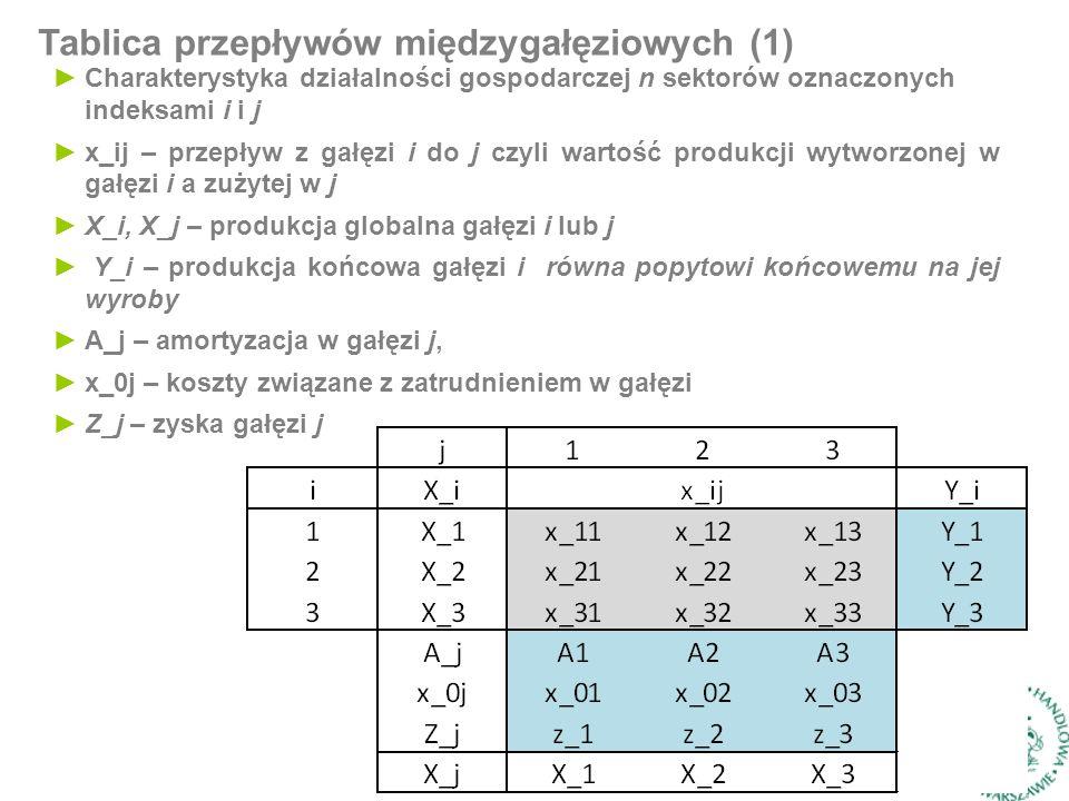Tablica przepływów międzygałęziowych (1) ►Charakterystyka działalności gospodarczej n sektorów oznaczonych indeksami i i j ►x_ij – przepływ z gałęzi i do j czyli wartość produkcji wytworzonej w gałęzi i a zużytej w j ►X_i, X_j – produkcja globalna gałęzi i lub j ► Y_i – produkcja końcowa gałęzi i równa popytowi końcowemu na jej wyroby ►A_j – amortyzacja w gałęzi j, ►x_0j – koszty związane z zatrudnieniem w gałęzi ►Z_j – zyska gałęzi j