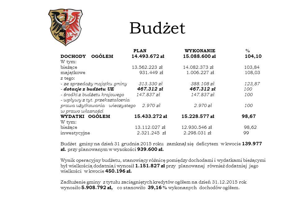 Budżet PLAN WYKONANIE % DOCHODY OGÓŁEM 14.493.672 zł 15.088.600 zł 104,10 W tym: bieżące 13.562.223 zł 14.082.373 zł 103,84 majątkowe 931.449 zł 1.006.227 zł 108,03 z tego: - ze sprzedaży majątku gminy 313.330 zł 388.108 zł 123,87 - dotacje z budżetu UE 467.312 zł 467.312 zł 100 - środki z budżetu krajowego 147.837 zł 147.837 zł 100 - wpływy z tyt.