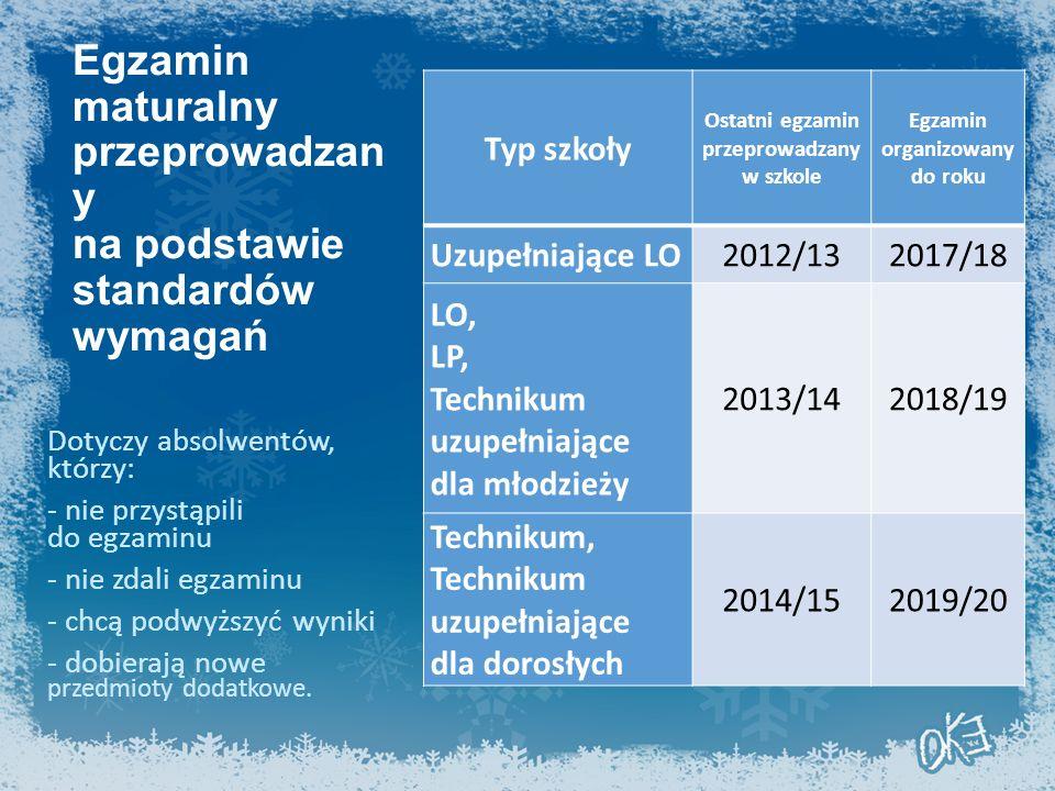 Egzamin maturalny przeprowadzan y na podstawie standardów wymagań Typ szkoły Ostatni egzamin przeprowadzany w szkole Egzamin organizowany do roku Uzupełniające LO2012/132017/18 LO, LP, Technikum uzupełniające dla młodzieży 2013/142018/19 Technikum, Technikum uzupełniające dla dorosłych 2014/152019/20 Dotyczy absolwentów, którzy: - nie przystąpili do egzaminu - nie zdali egzaminu - chcą podwyższyć wyniki - dobierają nowe przedmioty dodatkowe.