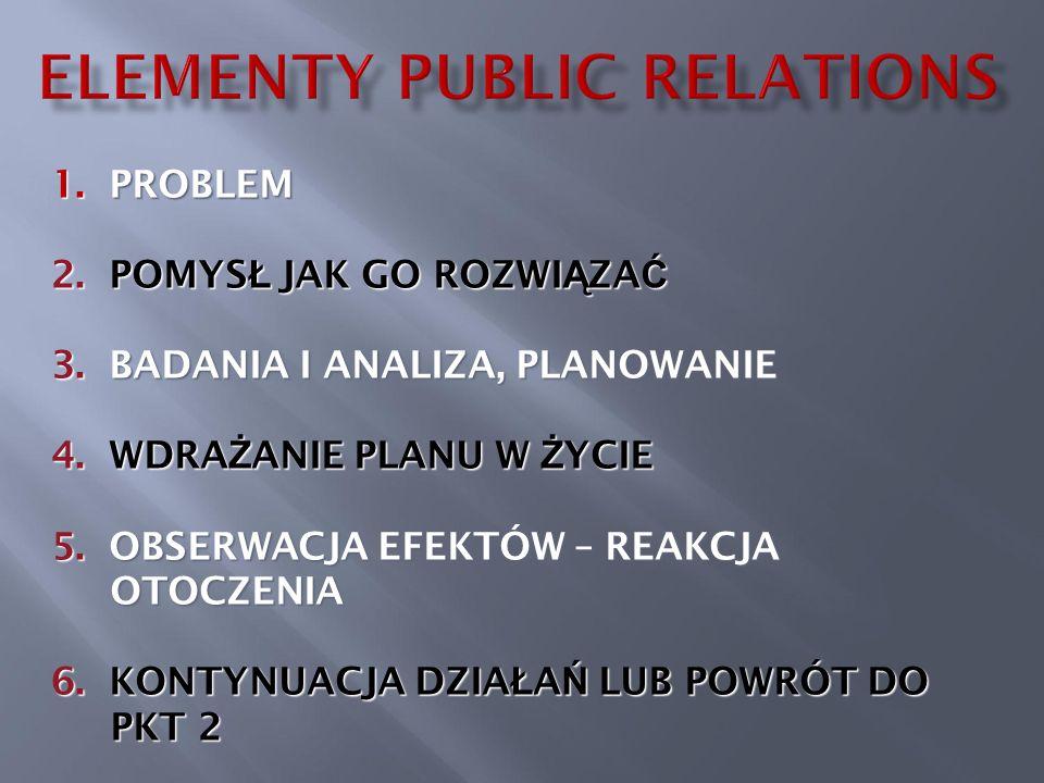 1. PROBLEM 2. POMYS Ł JAK GO ROZWI Ą ZA Ć 3. BADANIA I ANALIZA, PLANOWANIE 4.