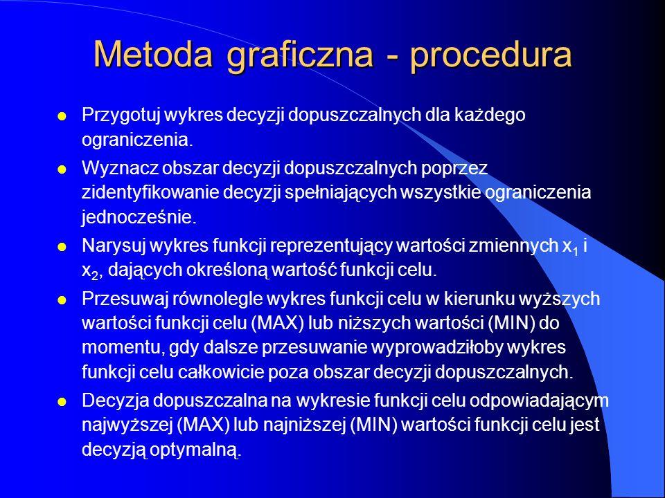 Metoda graficzna - procedura l Przygotuj wykres decyzji dopuszczalnych dla każdego ograniczenia.