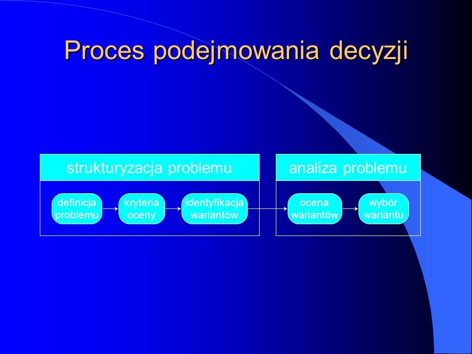 Proces podejmowania decyzji definicja problemu kryteria oceny identyfikacja wariantów ocena wariantów wybór wariantu strukturyzacja problemuanaliza problemu