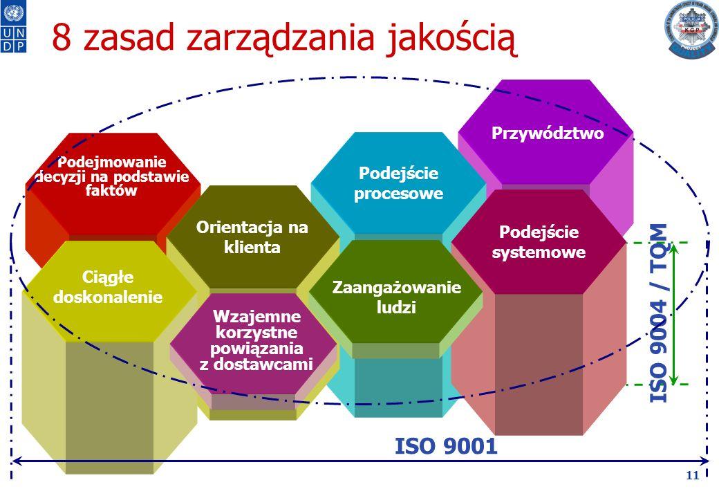 11 Podejście procesowe 8 zasad zarządzania jakością Podejście systemowe Orientacja na klienta Przywództwo Wzajemne korzystne powiązania z dostawcami Ciągłe doskonalenie Podejmowanie decyzji na podstawie faktów Zaangażowanie ludzi ISO 9001 ISO 9004 / TQM