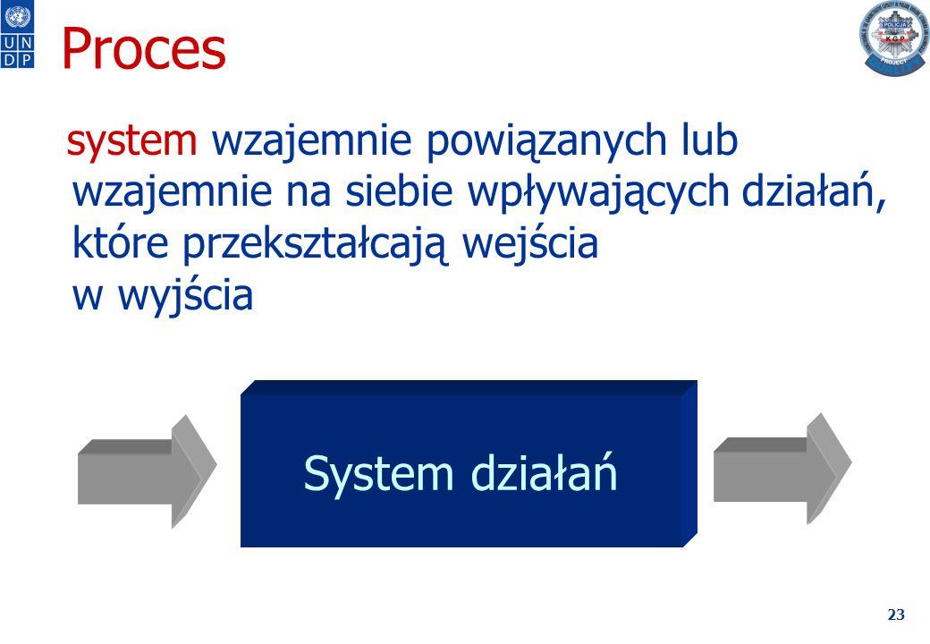 23 System działań system wzajemnie powiązanych lub wzajemnie na siebie wpływających działań, które przekształcają wejścia w wyjścia Wejście Wyjście Proces