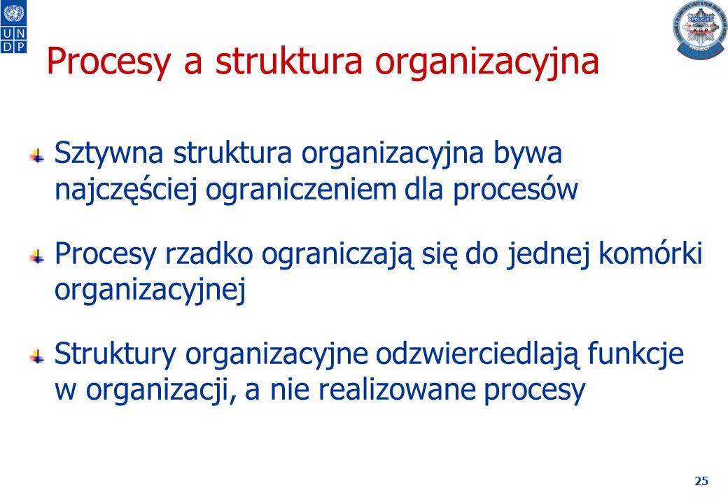25 Procesy a struktura organizacyjna Sztywna struktura organizacyjna bywa najczęściej ograniczeniem dla procesów Procesy rzadko ograniczają się do jednej komórki organizacyjnej Struktury organizacyjne odzwierciedlają funkcje w organizacji, a nie realizowane procesy