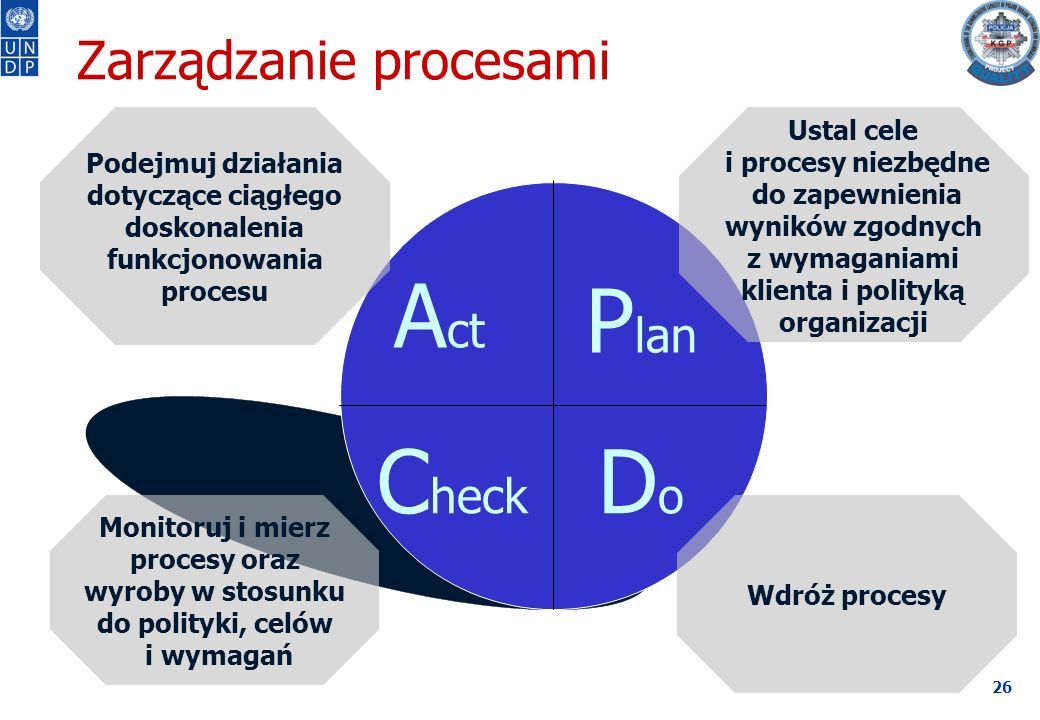 26 Zarządzanie procesami Monitoruj i mierz procesy oraz wyroby w stosunku do polityki, celów i wymagań P lan DoDo C heck A ct Ustal cele i procesy niezbędne do zapewnienia wyników zgodnych z wymaganiami klienta i polityką organizacji Wdróż procesy Podejmuj działania dotyczące ciągłego doskonalenia funkcjonowania procesu