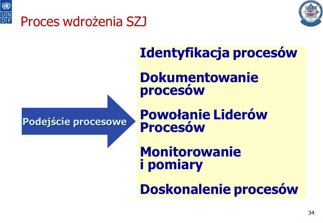 34 Identyfikacja procesów Dokumentowanie procesów Powołanie Liderów Procesów Monitorowanie i pomiary Doskonalenie procesów Podejście procesowe Podejście procesowe Proces wdrożenia SZJ
