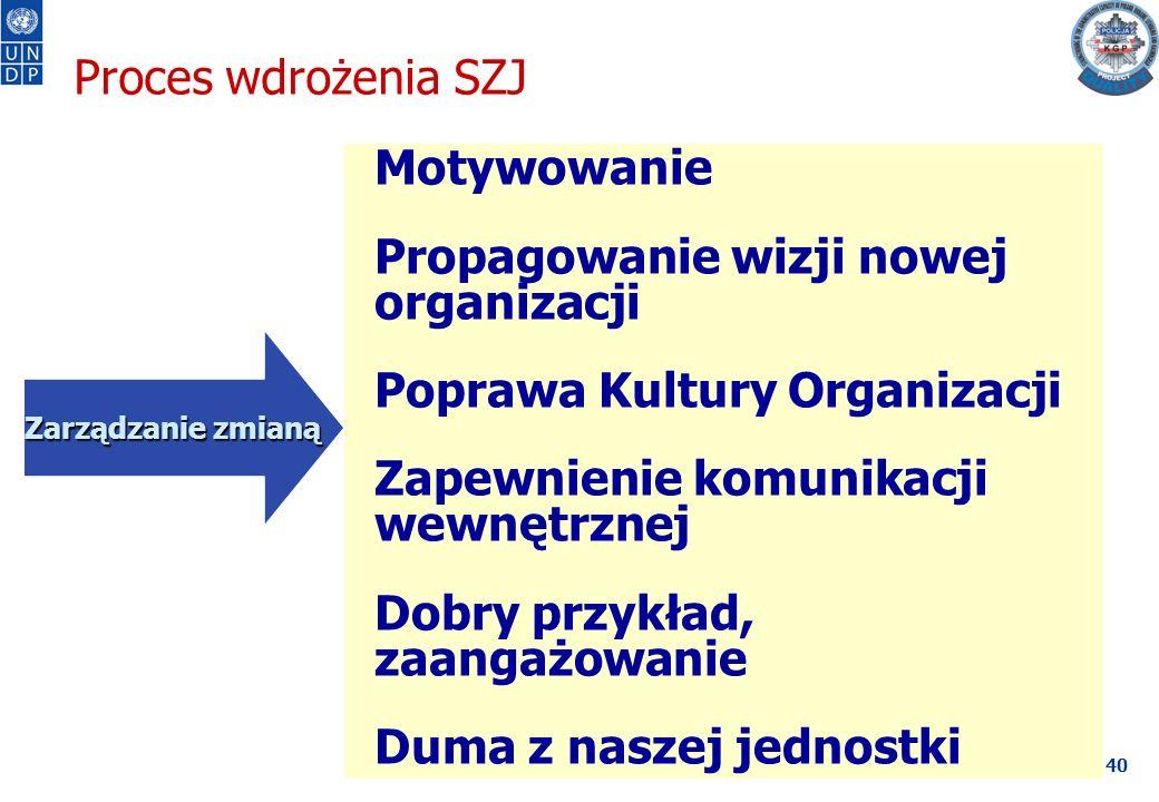40 Motywowanie Propagowanie wizji nowej organizacji Poprawa Kultury Organizacji Zapewnienie komunikacji wewnętrznej Dobry przykład, zaangażowanie Duma z naszej jednostki Zarządzanie zmianą Zarządzanie zmianą Proces wdrożenia SZJ