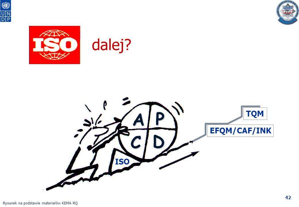 42 ISO EFQM/CAF/INK TQM dalej? Rysunek na podstawie materiałów KEMA RQ P D C A