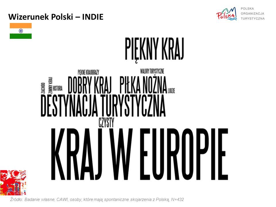 Wizerunek Polski – INDIE Źródło: Badanie własne, CAWI, osoby, które mają spontaniczne skojarzenia z Polską, N=432