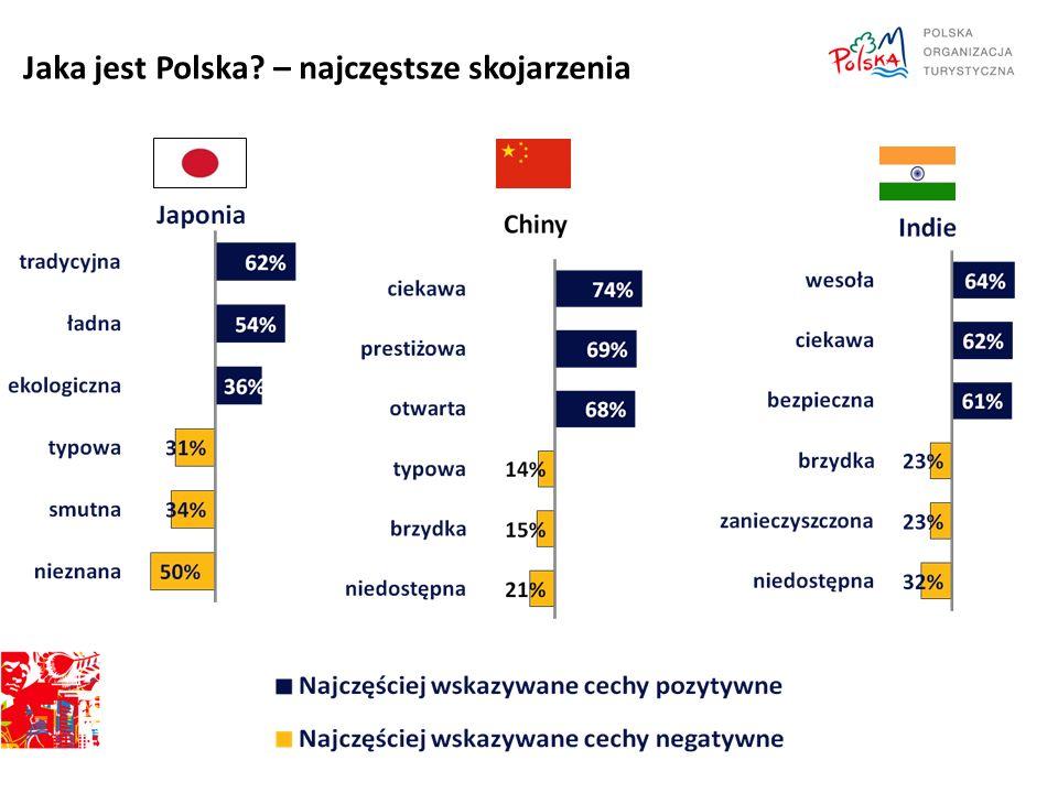 Jaka jest Polska – najczęstsze skojarzenia