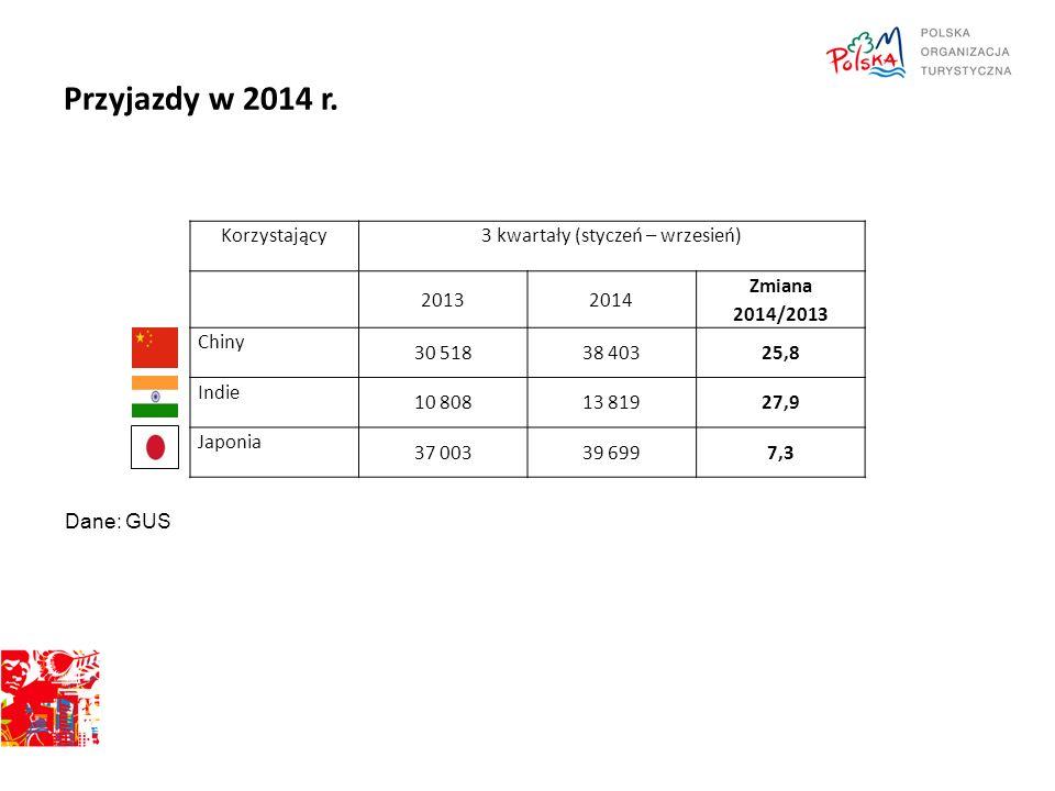 Przyjazdy w 2014 r. Dane: GUS Korzystający3 kwartały (styczeń – wrzesień) 20132014 Zmiana 2014/2013 Chiny 30 51838 40325,8 Indie 10 80813 81927,9 Japo