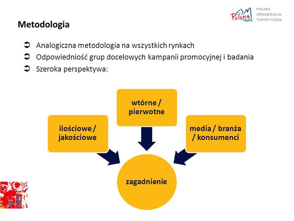 Metodologia  Analogiczna metodologia na wszystkich rynkach  Odpowiedniość grup docelowych kampanii promocyjnej i badania  Szeroka perspektywa: zagadnienie ilościowe / jakościowe wtórne / pierwotne media / branża / konsumenci