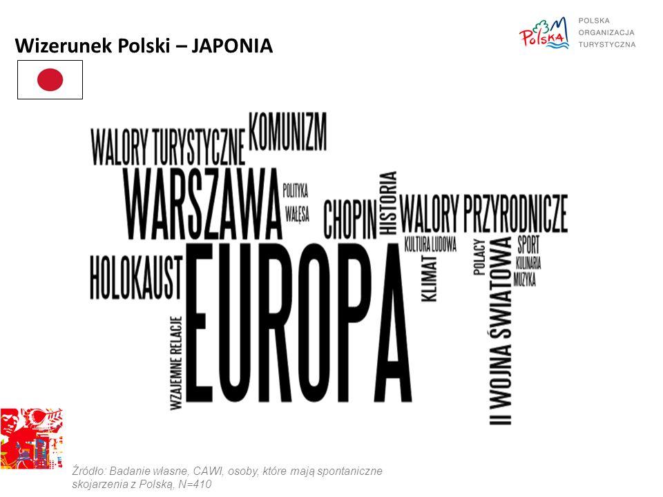 Wizerunek Polski – JAPONIA Źródło: Badanie własne, CAWI, osoby, które mają spontaniczne skojarzenia z Polską, N=410