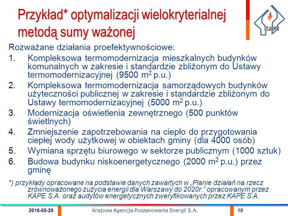 """Rozważane działania proefektywnościowe: 1.Kompleksowa termomodernizacja mieszkalnych budynków komunalnych w zakresie i standardzie zbliżonym do Ustawy termomodernizacyjnej (9500 m 2 p.u.) 2.Kompleksowa termomodernizacja samorządowych budynków użyteczności publicznej w zakresie i standardzie zbliżonym do Ustawy termomodernizacyjnej (5000 m 2 p.u.) 3.Modernizacja oświetlenia zewnętrznego (500 punktów świetlnych) 4.Zmniejszenie zapotrzebowania na ciepło do przygotowania ciepłej wody użytkowej w obiektach gminy (dla 4000 osób) 5.Wymiana sprzętu biurowego w sektorze publicznym (1000 sztuk) 6.Budowa budynku niskoenergetycznego (2000 m 2 p.u.) przez gminę *) przykłady opracowane na podstawie danych zawartych w """"Planie działań na rzecz zrównoważonego zużycia energii dla Warszawy do 2020r. opracowanym przez KAPE S.A."""