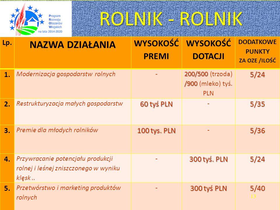 ROLNIK - ROLNIK ROLNIK - ROLNIK Lp.
