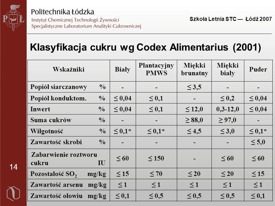 14 Szkoła Letnia STC — Łódź 2007 Klasyfikacja cukru wg Codex Alimentarius (2001) WskaźnikiBiały Plantacyjny PMWS Miękki brunatny Miękki biały Puder Popiół siarczanowy % --≤ 3,5-- Popiół konduktom.