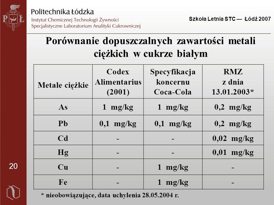 20 Szkoła Letnia STC — Łódź 2007 Porównanie dopuszczalnych zawartości metali ciężkich w cukrze białym Metale ciężkie Codex Alimentarius (2001) Specyfikacja koncernu Coca-Cola RMZ z dnia 13.01.2003* As1 mg/kg 0,2 mg/kg Pb0,1 mg/kg 0,2 mg/kg Cd--0,02 mg/kg Hg--0,01 mg/kg Cu-1 mg/kg- Fe-1 mg/kg- * nieobowiązujące, data uchylenia 28.05.2004 r.
