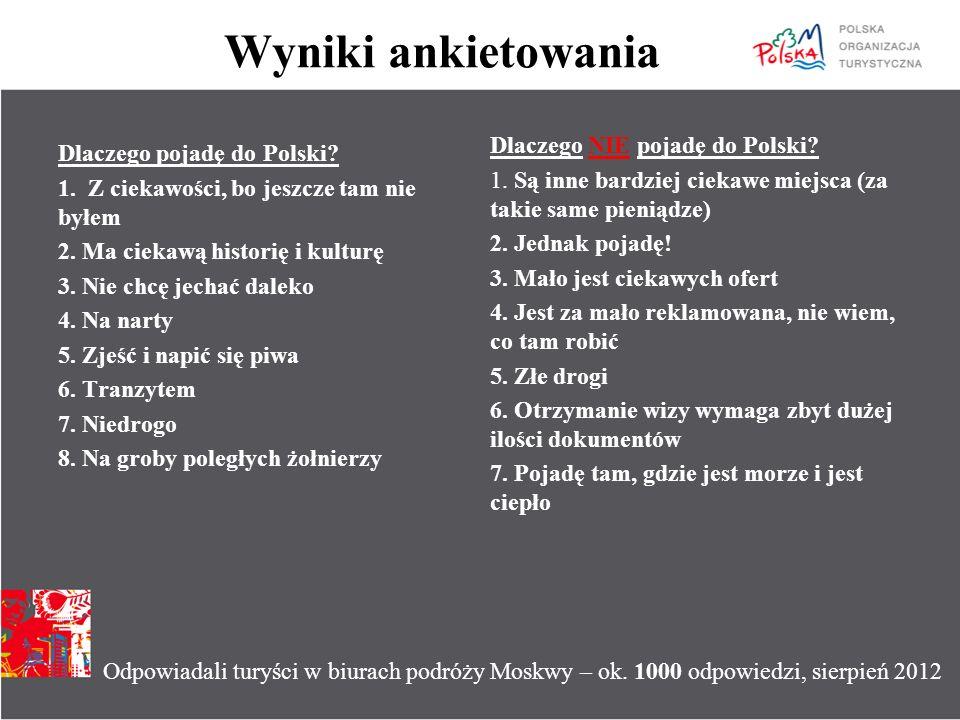 Wyniki ankietowania Dlaczego pojadę do Polski? 1. Z ciekawości, bo jeszcze tam nie byłem 2. Ma ciekawą historię i kulturę 3. Nie chcę jechać daleko 4.