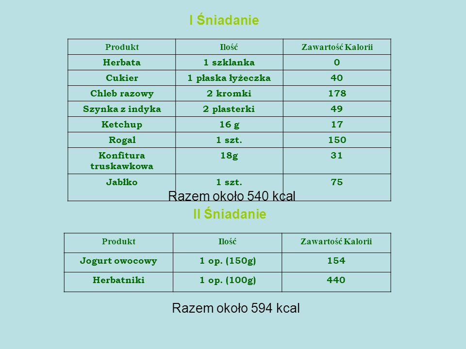 ProduktIlośćZawartość Kalorii Herbata1 szklanka0 Cukier1 płaska łyżeczka40 Chleb razowy2 kromki178 Szynka z indyka2 plasterki49 Ketchup16 g17 Rogal1 s